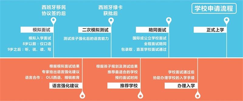学校申请流程(手机版)_看图王